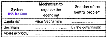 Plus Two Economics Chapter Wise Questions and Answers ...