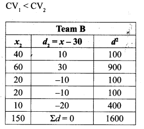 Samacheer Kalvi 10th Maths Solutions Chapter 8 Statistics and Probability Additional Questions 99
