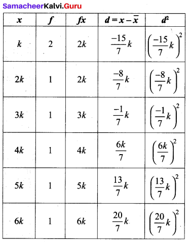 Samacheer Kalvi 10th Maths Solutions Chapter 8 Statistics and Probability Unit Exercise 8 64