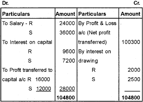 Plus Two Accountancy Chapter Wise Previous Questions Chapter 2 Accounting for Partnership – Basic Concepts 10