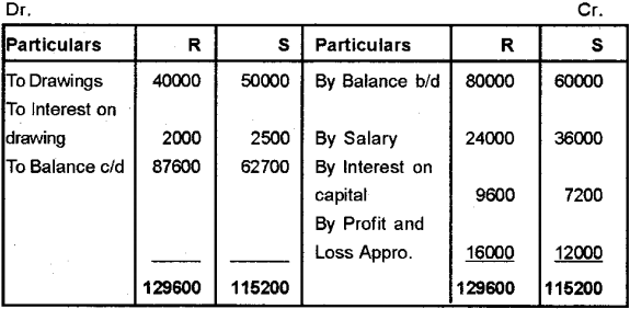 Plus Two Accountancy Chapter Wise Previous Questions Chapter 2 Accounting for Partnership – Basic Concepts 11