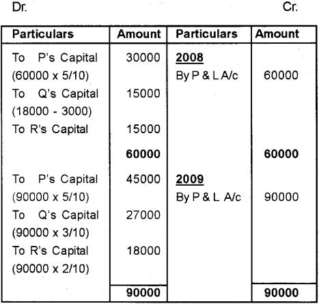 Plus Two Accountancy Chapter Wise Previous Questions Chapter 2 Accounting for Partnership – Basic Concepts 6