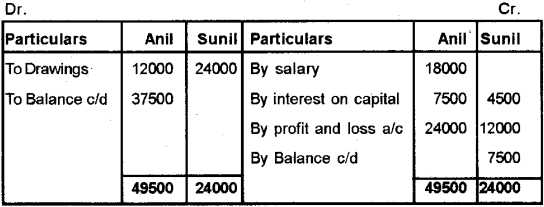 Plus Two Accountancy Chapter Wise Previous Questions Chapter 2 Accounting for Partnership – Basic Concepts 9