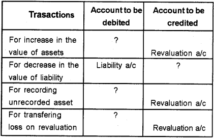 Plus Two Accountancy Chapter Wise Previous Questions Chapter 3 Reconstitution of a Partnership Firm – Admission of Partner 2